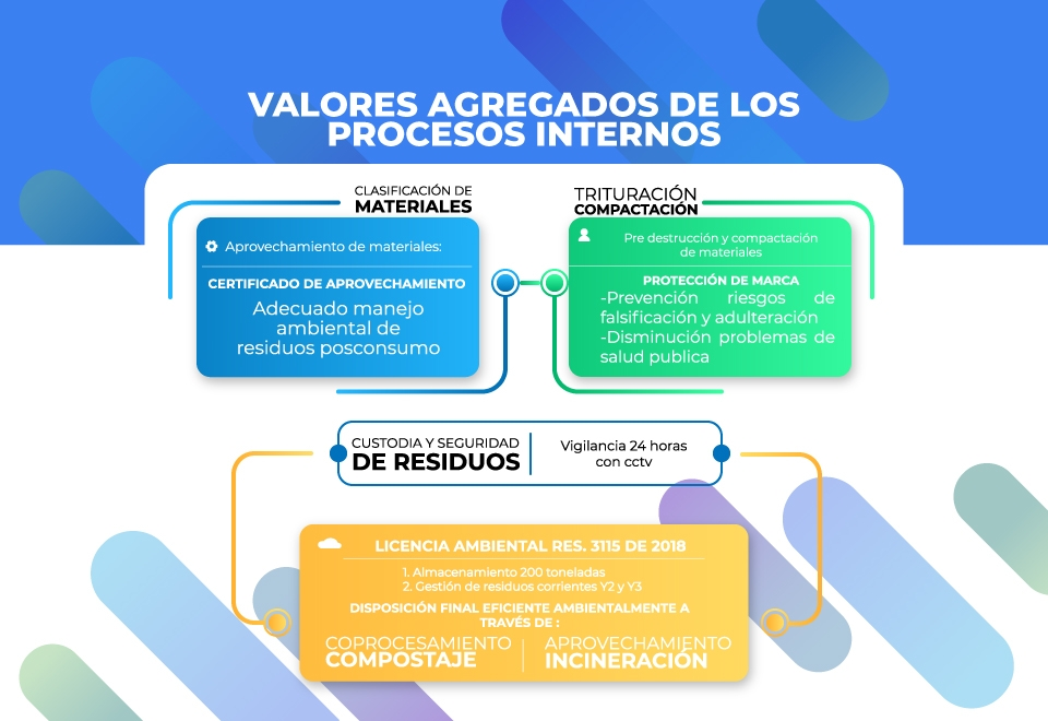 grafica valores agregados-01